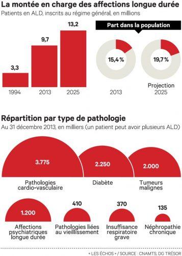 Les maladies dégénératives, mise au point !